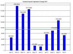 U.S. Nonfarm payroll employment up to October 2011 November 4