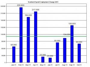 U.S. Nonfarm payroll employment up to October 2011 November 4