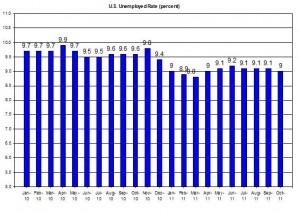 U.S. Unemployed Rate (percent) November 4 2011