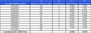 U.S.Labor Reports in 2011 gold price and silver prices November 4