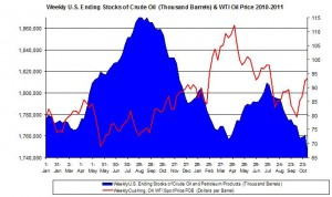 Weekly U.S. Ending Stocks Crude Oil and WTI spot oil price 2011 November 10