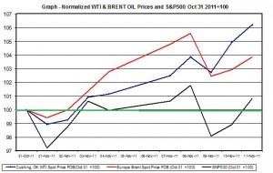 chart CRUDE OIL WTI SPOT OIL and SNP500  November 2011 November 14