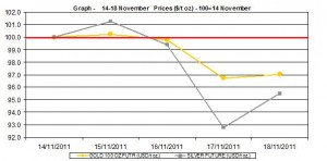 current gold price and silver prices chart  14-18 November 2011