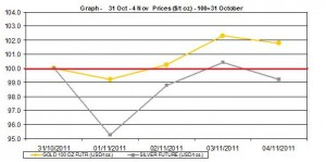 current gold price and silver prices chart  31 October - 4 November   2011