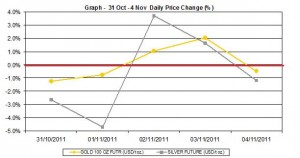current gold price and silver prices chart  31 October - 4 November   2011 percent change