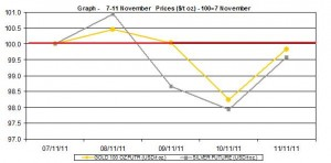 current gold price and silver prices chart  7-11 November 2011