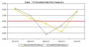 current gold price and silver prices chart  7-11 November 2011 percent change