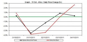 natural gas SPOT price chart - percent change Henry Hub  31 October - 4 November  2011