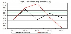 natural gas SPOT price chart - percent change Henry Hub  7-11 November 2011