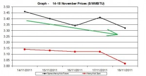 natural gas price Henry Hub chart - 14-18 November 2011