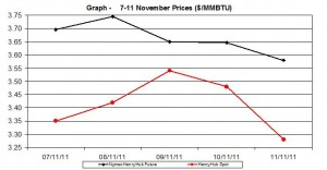 natural gas price Henry Hub chart - 7-11 November 2011