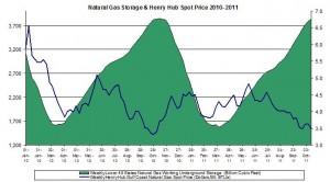 natural gas prices chart 2011 (Henry Hub Natural Gas storage 2011 November 10