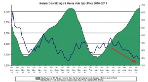 natural gas prices chart 2011 (Henry Hub Natural Gas storage 2011 November 18