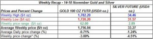 table Current gold price and silver prices -  14-18 November 2011