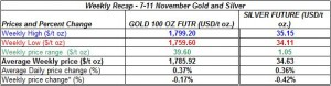 table Current gold price and silver prices -  7-11 November 2011