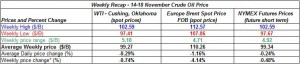 table crude spot oil prices - 14-18 November  2011