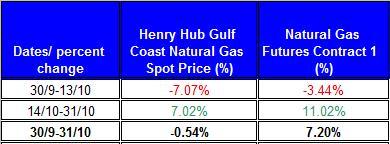table percent change Natural gas spot price future (Henry Hub) October 2011 November 4