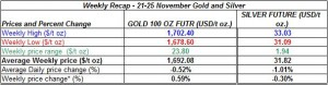 table weekly gold price and silver price-  21-25  November 2011
