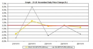 weekly gold price and silver price chart  21-25  November 2011 percent change
