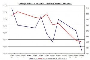 Chart Gold Price and 10 Yr Daily Treasury Yield December 2011 December 14