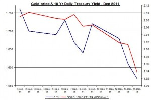 Chart Gold Price and 10 Yr Daily Treasury Yield December 2011 December 15