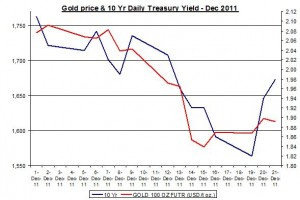 Chart Gold Price and 10 Yr Daily Treasury Yield December 2011 December 22