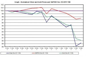 Chart SILVER Price and gold price outlook and SNP500 December 2011 December  16