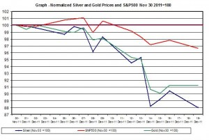 Chart SILVER Price and gold price outlook and SNP500 December 2011 December  20
