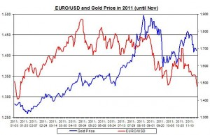 Chart gold price outlook and euro to us dollar January-December 2011 December 14