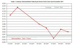 Contango  Backwardation Natural gas (Henry Hub) Future-Spot  December 2011 December 12