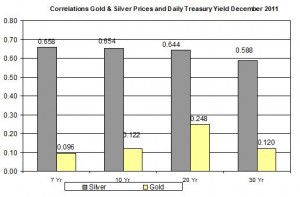 Correlation Gold Price and silver price and 10 Yr Daily Treasury Yield December 2011 December 13