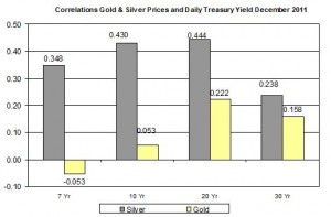 Correlation Gold Price and silver price and 10 Yr Daily Treasury Yield December 2011 December 19