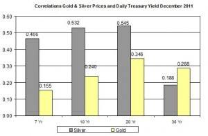 Correlation Gold Price and silver price and 10 Yr Daily Treasury Yield December 2011 December 21