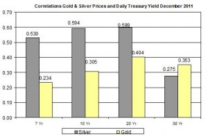 Correlation Gold Price and silver price and 10 Yr Daily Treasury Yield December 2011 December 29