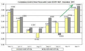 Correlation Gold Price and silver price and crude oil prices December 2011 December 15