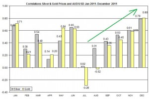 Correlation Gold & Silver Prices and AUD to us dollar Jan December 2011 outlook 2012