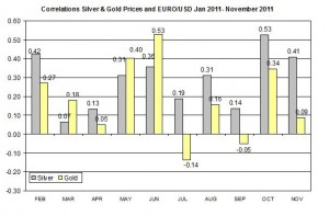 Correlation Gold & Silver Prices and EURO USD November 2011 December 5