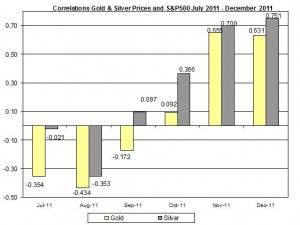 Correlation Gold & Silver Prices and S&P500 JULY December 2011 December 14