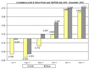 Correlation Gold & Silver Prices and S&P500 JULY December 2011 December 21