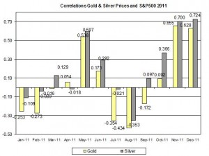 Correlation Gold & Silver Prices and S&P500 JULY December 2011 December 29