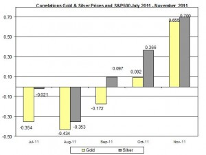 Correlation Gold & Silver Prices and S&P500 JULY November 2011 December 1