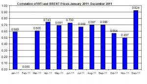 Correlations wti and Brent crude spot oil prices  JAN 2011- December 2011 December 26