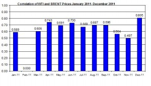 Correlations wti and Brent crude spot oil prices  JAN 2011- November 2011 December 12