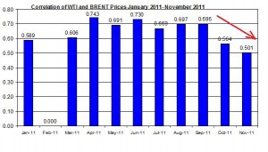 Correlations wti and Brent crude spot oil prices  JAN 2011- November 2011 December 5