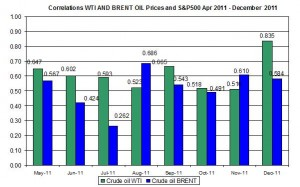 Correlations wti and Brent spot oil prices with S&P500 April  December 12 2011