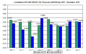 Correlations wti and Brent spot oil prices with S&P500 April  December 26 2011