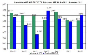 Correlations wti and Brent spot oil prices with S&P500 April  December 5 2011