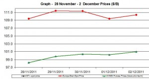 Crude oil prices WTI BRENT oil  chart -28 November - 2  December  2011