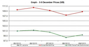 Crude oil prices WTI BRENT oil  chart -5-9  December  2011