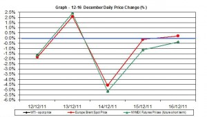 Crude oil prices chart WTI Brent oil - percent change  12-16 December   2011